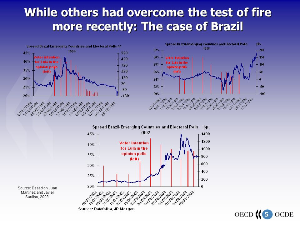 5 While others had overcome the test of fire more recently: The case of Brazil Source: Based on Juan Martínez and Javier Santiso, 2003.