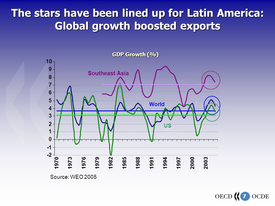 7 The stars have been lined up for Latin America: Global growth boosted exports -2 0 1 2 3 4 5 6 7 8 9 10 197019731976197919821985198819911994199720002003 GDP Growth (%) World Source: WEO 2005 US Southeast Asia