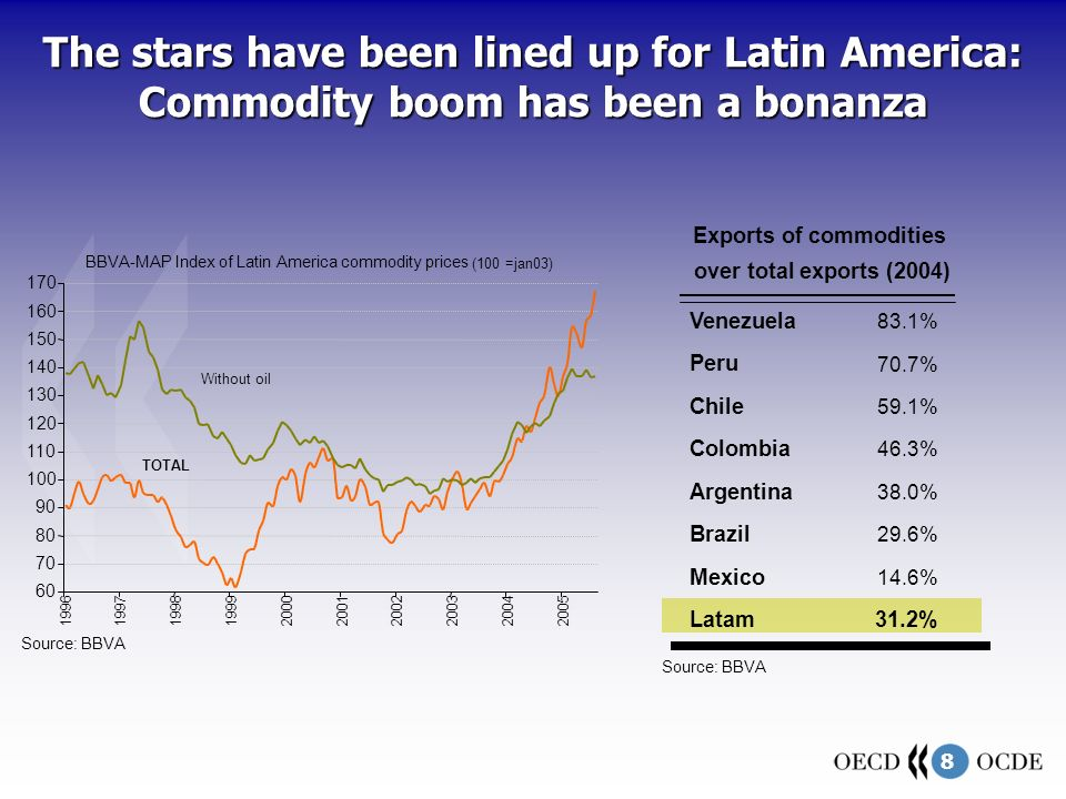 8 Venezuela 83.1% Peru 70.7% Chile 59.1% Colombia 46.3% Argentina 38.0% Brazil 29.6% Mexico 14.6% Latam31.2% Source: BBVA over total exports (2004) Exports of commodities 60 70 80 90 100 110 120 130 140 150 160 170 1996199719981999200020012002200320042005 Source: BBVA BBVA-MAP Index of Latin America commodity prices (100 =jan03) TOTAL Without oil The stars have been lined up for Latin America: Commodity boom has been a bonanza
