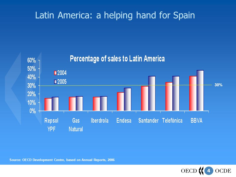 4 Latin America: a helping hand for Spain Source: OECD Development Centre, based on Annual Reports, 2006 30%