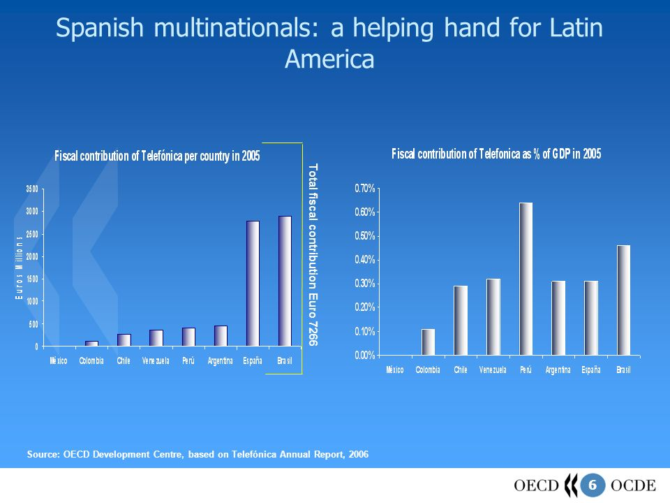 6 Spanish multinationals: a helping hand for Latin America Source: OECD Development Centre, based on Telefónica Annual Report, 2006 Total fiscal contribution Euro 7266