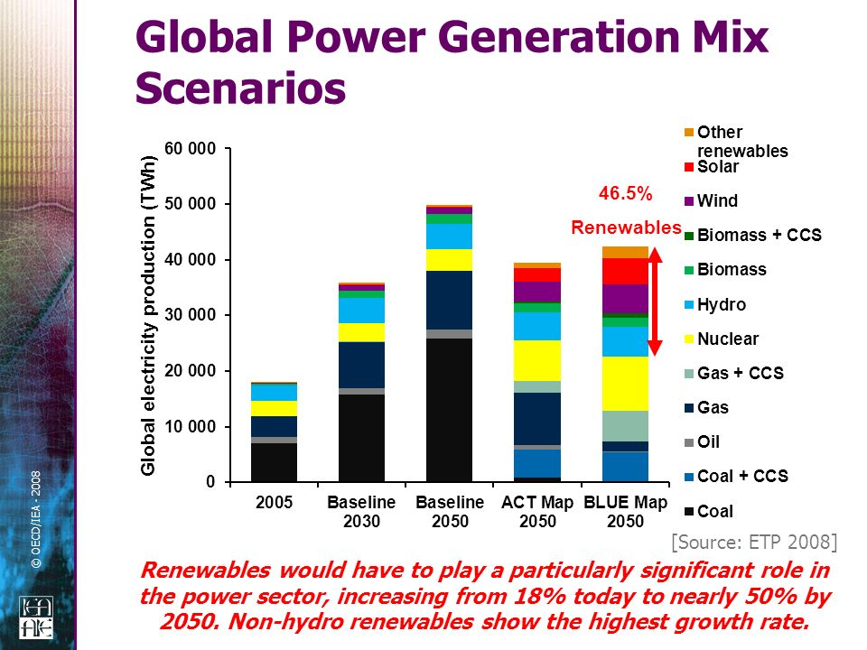 © OECD/IEA Global Power Generation Mix Scenarios 46.5% Renewables [Source: ETP 2008] Renewables would have to play a particularly significant role in the power sector, increasing from 18% today to nearly 50% by 2050.