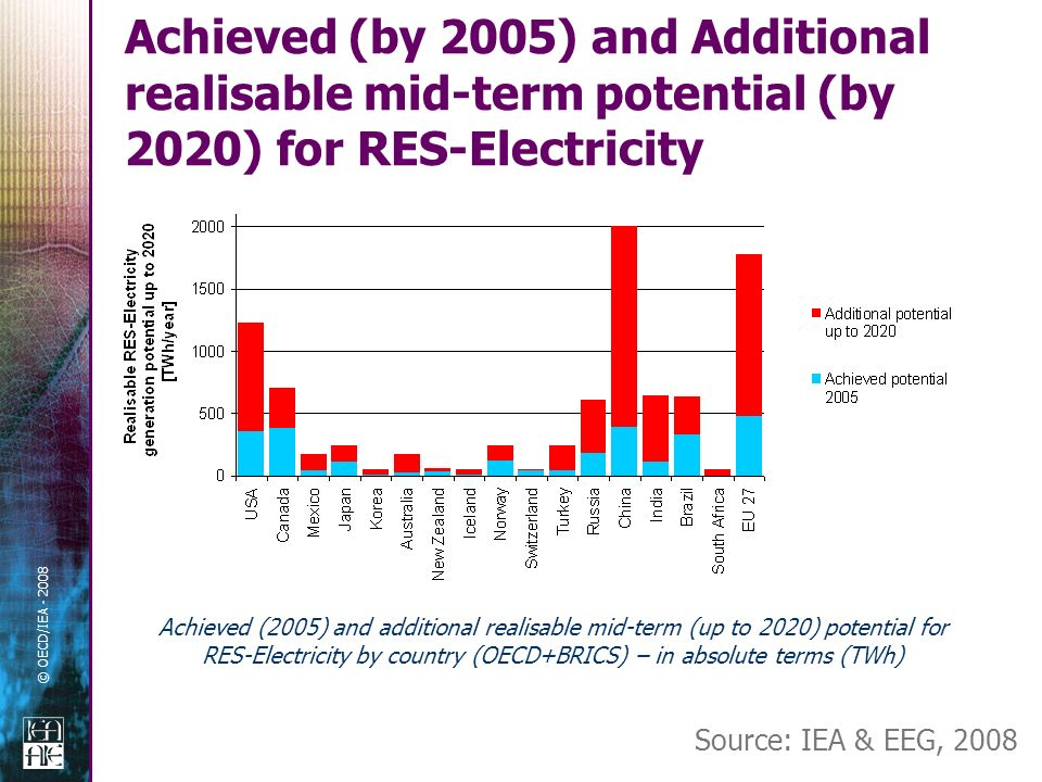 © OECD/IEA Achieved (by 2005) and Additional realisable mid-term potential (by 2020) for RES-Electricity Achieved (2005) and additional realisable mid-term (up to 2020) potential for RES-Electricity by country (OECD+BRICS) – in absolute terms (TWh) Source: IEA & EEG, 2008