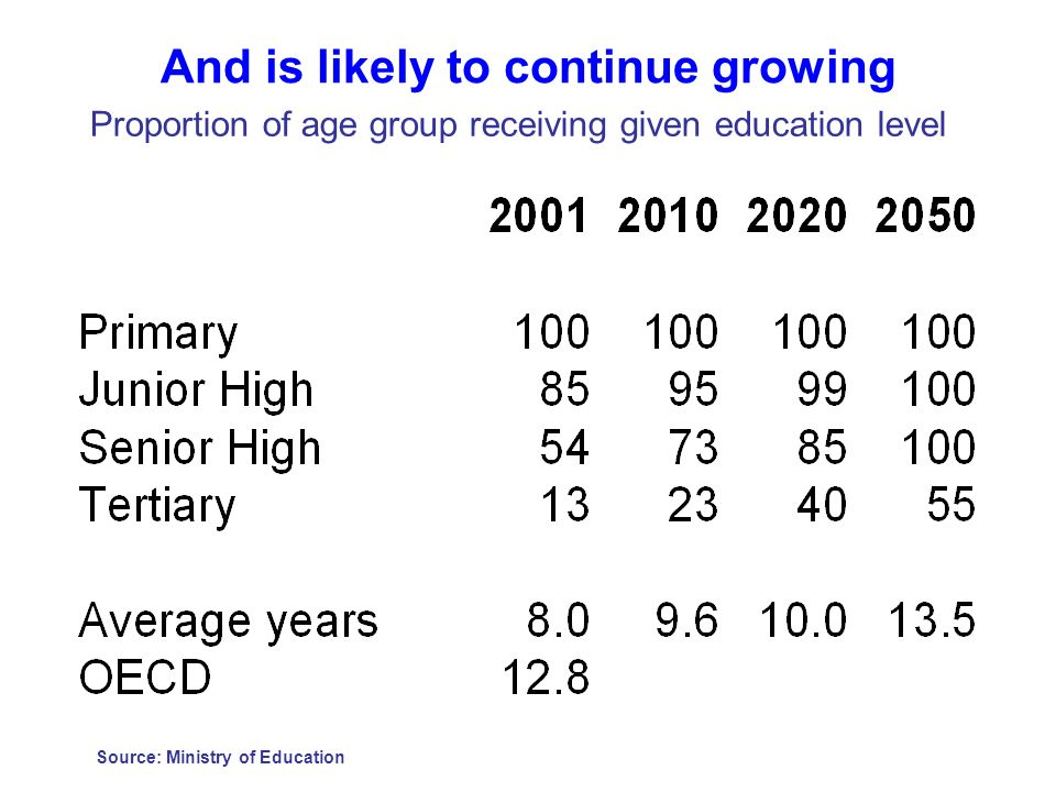 And is likely to continue growing Source: Ministry of Education Proportion of age group receiving given education level
