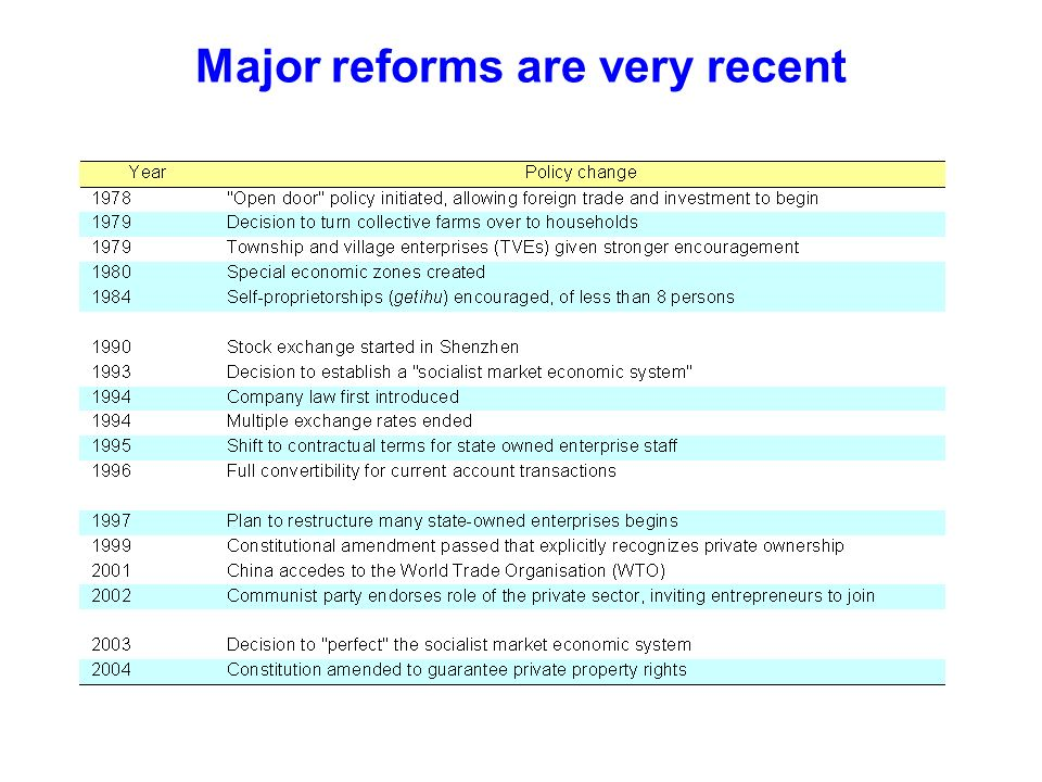 Major reforms are very recent