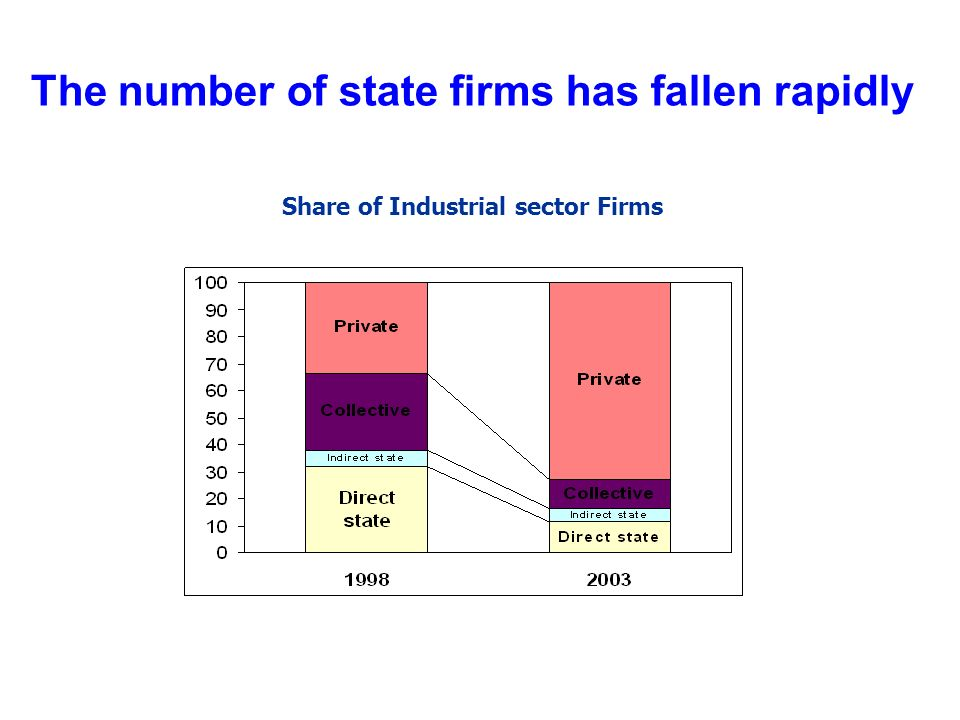 The number of state firms has fallen rapidly Share of Industrial sector Firms