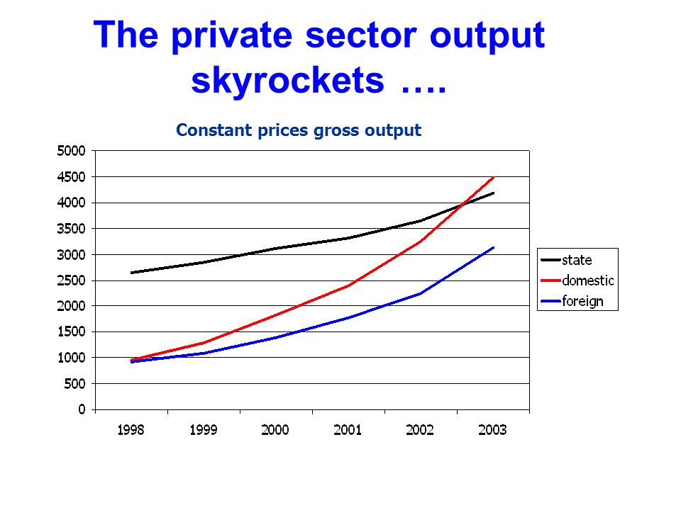 The private sector output skyrockets …. Constant prices gross output