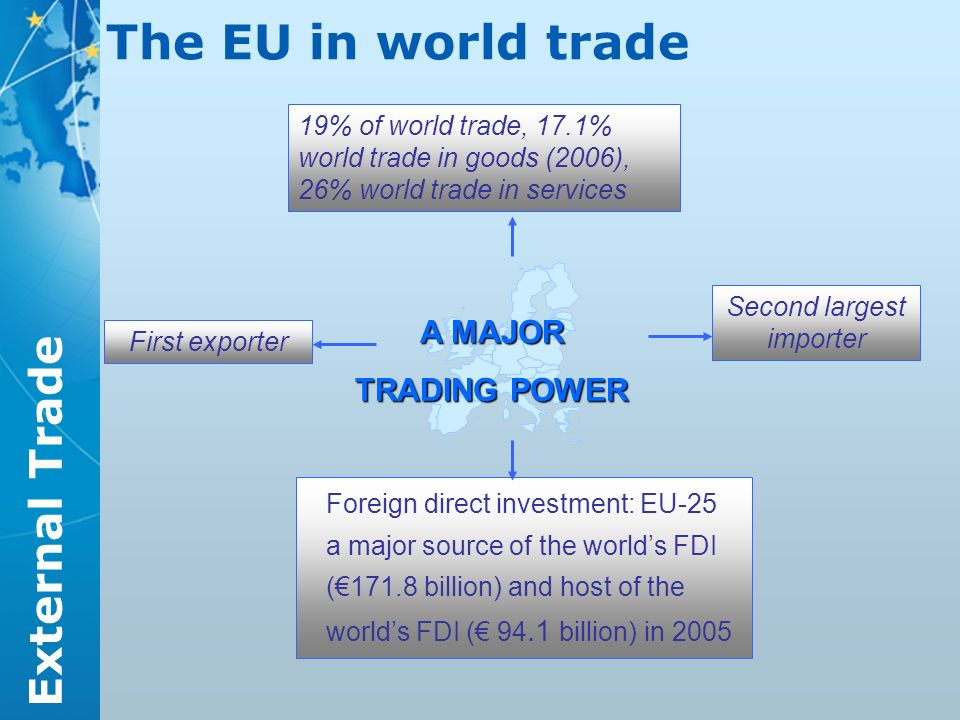 External Trade The EU in world trade 19% of world trade, 17.1% world trade in goods (2006), 26% world trade in services First exporter Second largest importer Foreign direct investment: EU-25 a major source of the worlds FDI (171.8 billion) and host of the worlds FDI ( 94.1 billion) in 2005 A MAJOR TRADING POWER