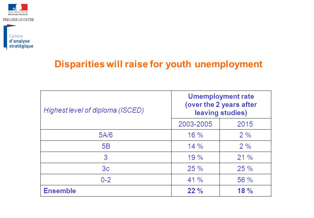 PREMIER MINISTRE Disparities will raise for youth unemployment Highest level of diploma (ISCED) Umemployment rate (over the 2 years after leaving studies) 2003-20052015 5A/616 %2 % 5B14 %2 % 319 %21 % 3c25 % 0-241 %56 % Ensemble22 %18 %