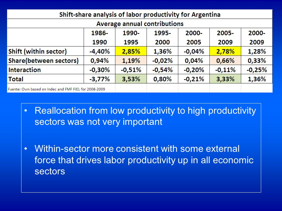 Reallocation from low productivity to high productivity sectors was not very important Within-sector more consistent with some external force that drives labor productivity up in all economic sectors