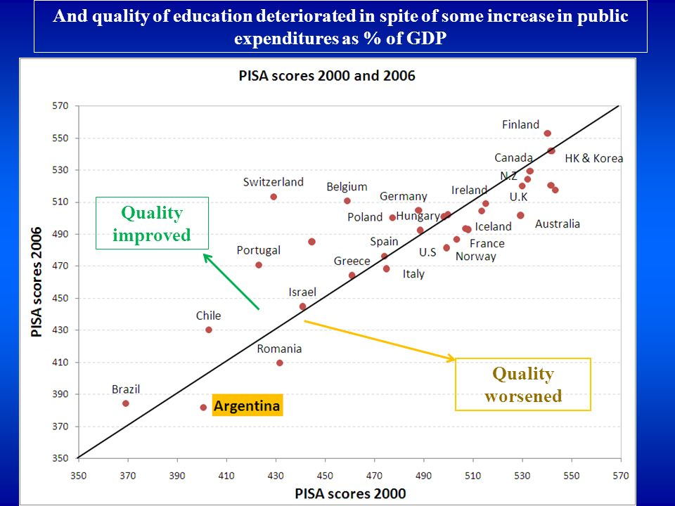 And quality of education deteriorated in spite of some increase in public expenditures as % of GDP Quality worsened Quality improved