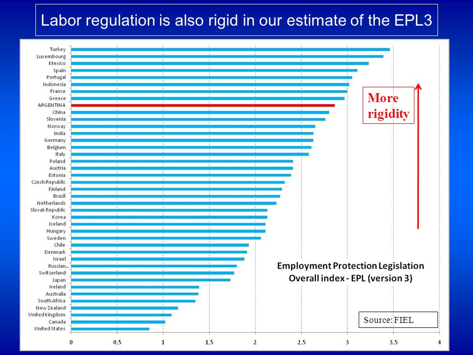 Labor regulation is also rigid in our estimate of the EPL3 Source: FIEL More rigidity