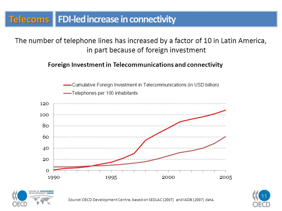 11 Investment in telecommunications has Source: OECD Development Centre, based on SEDLAC (2007) and IADB (2007) data.