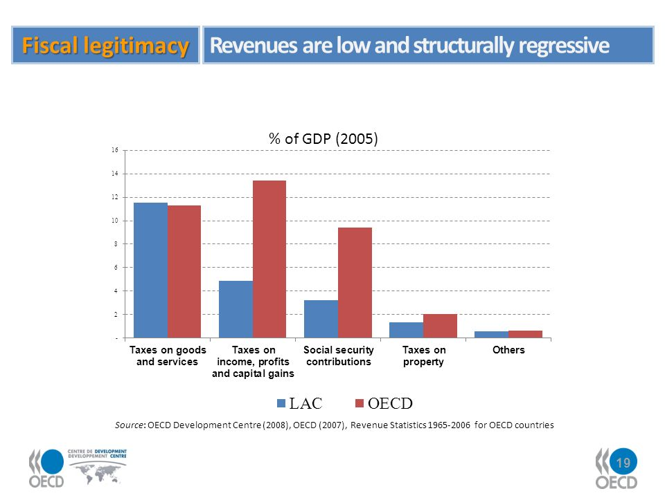 19 Source: OECD Development Centre (2008), OECD (2007), Revenue Statistics 1965-2006 for OECD countries Fiscal legitimacy Revenues are low and structurally regressive