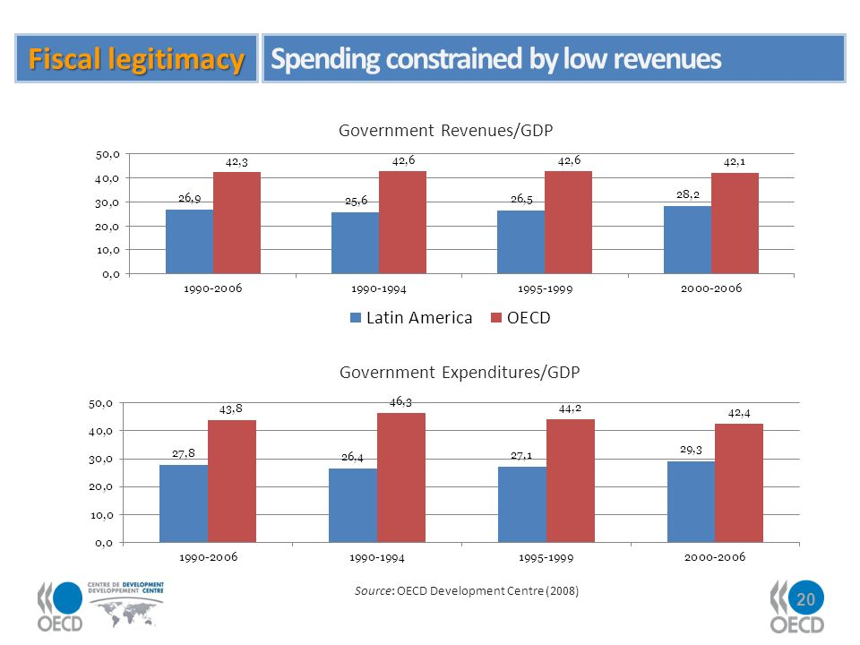 20 Government Revenues/GDP Government Expenditures/GDP Source: OECD Development Centre (2008) Fiscal legitimacy Spending constrained by low revenues