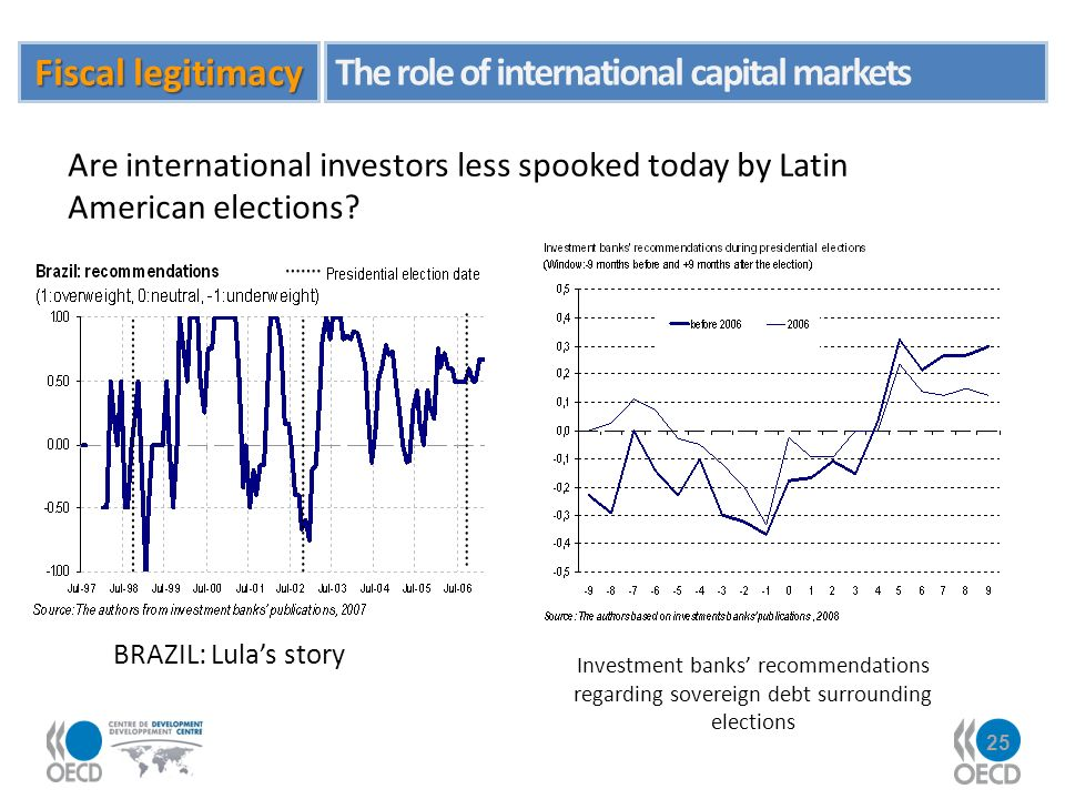 25 Fiscal legitimacy The role of international capital markets Are international investors less spooked today by Latin American elections.