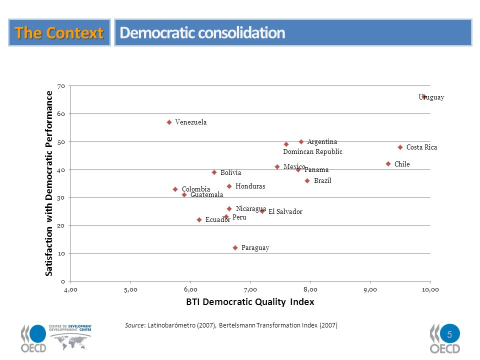 5 Source: Latinobarómetro (2007), Bertelsmann Transformation Index (2007) The Context Democratic consolidation