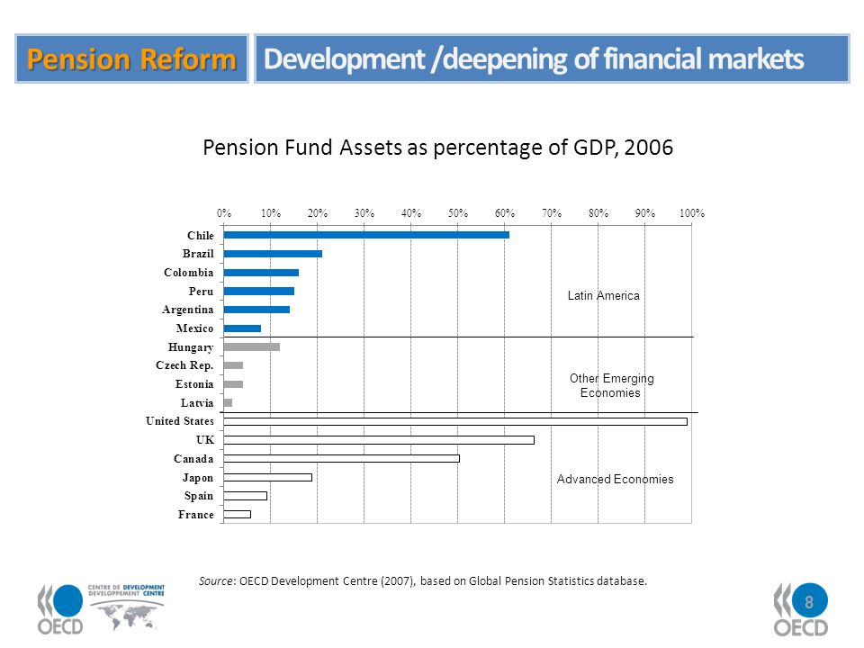 8 Pension Fund Assets as percentage of GDP, 2006 Source: OECD Development Centre (2007), based on Global Pension Statistics database.