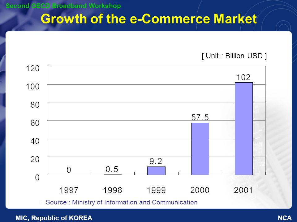 NCA Second OECD Broadband Workshop MIC, Republic of KOREA Growth of the e-Commerce Market [ Unit : Billion USD ] Source : Ministry of Information and Communication