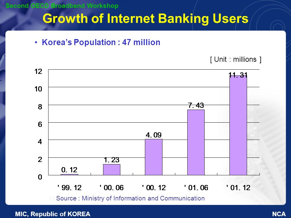 NCA Second OECD Broadband Workshop MIC, Republic of KOREA Growth of Internet Banking Users Koreas Population : 47 million [ Unit : millions ] Source : Ministry of Information and Communication