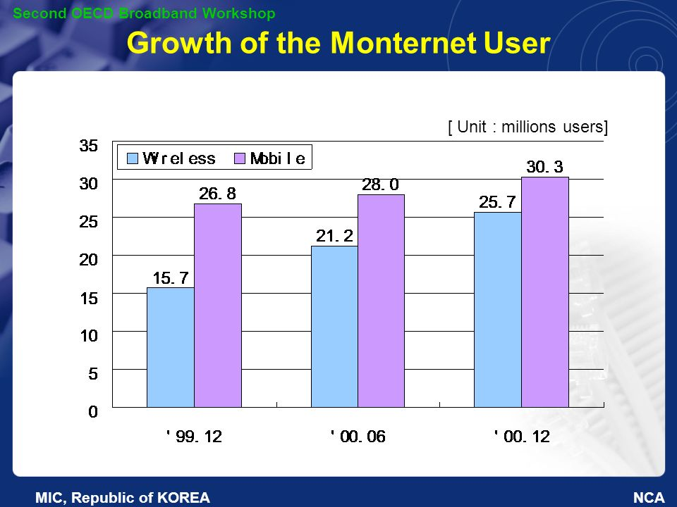 NCA Second OECD Broadband Workshop MIC, Republic of KOREA Growth of the Monternet User [ Unit : millions users]
