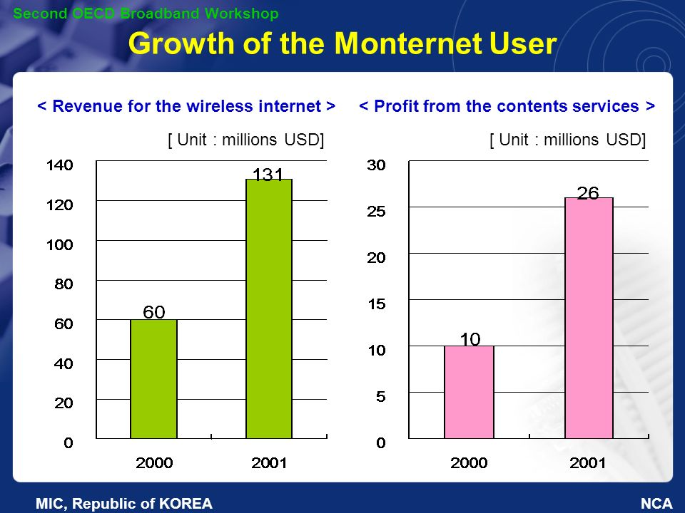 NCA Second OECD Broadband Workshop MIC, Republic of KOREA Growth of the Monternet User [ Unit : millions USD] [ Unit : millions USD]