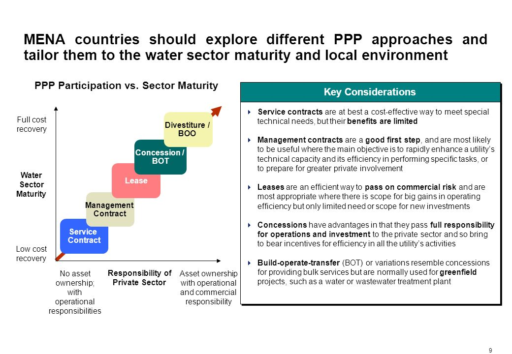 8 While PPP is likely to be one of the main enablers of future sector development, it should be supported by a holistic reform approach Sector Reform and Privatization Approach Review role of existing institutions and restructure/reorganize as required, and establish new institutions to support PPP and reform initiatives Select and implement suitable PPP approach Review water sector policies Redefine Institutional Setting Introduce private sector to increase efficiency, improve service and ensure continuous and universal access to quality water Review policies related to water usage and resources, tariffs, water quality and environment, and investment climate