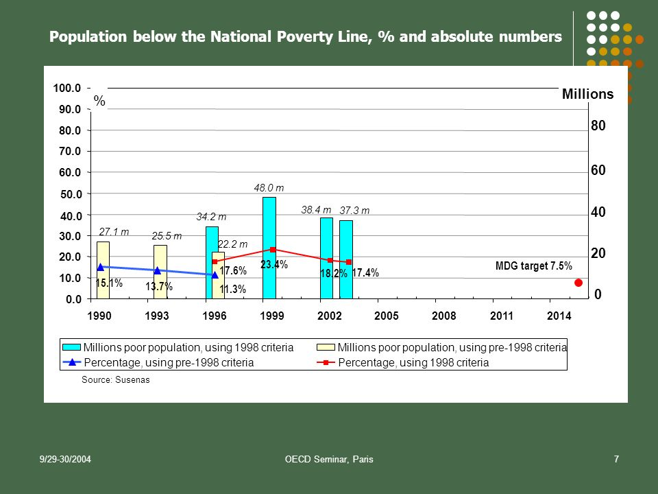 9/29-30/2004OECD Seminar, Paris7 Population below the National Poverty Line, % and absolute numbers 37.3 m 38.4 m 48.0 m 34.2 m 27.1 m 25.5 m 22.2 m 11.3% 13.7% 15.1% MDG target 7.5% 17.4% 18.2% 23.4% 17.6% 0.0 10.0 20.0 30.0 40.0 50.0 60.0 70.0 80.0 90.0 100.0 199019931996199920022005200820112014 Source: Susenas % Millions poor population, using 1998 criteriaMillions poor population, using pre-1998 criteria Percentage, using pre-1998 criteriaPercentage, using 1998 criteria Millions 0 20 60 40 80