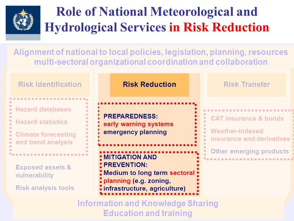 Risk TransferRisk Identification Hazard databases Hazard statistics Climate forecasting and trend analysis Exposed assets & vulnerability Risk analysis tools PREPAREDNESS: early warning systems emergency planning MITIGATION AND PREVENTION: Medium to long term sectoral planning (e.g.