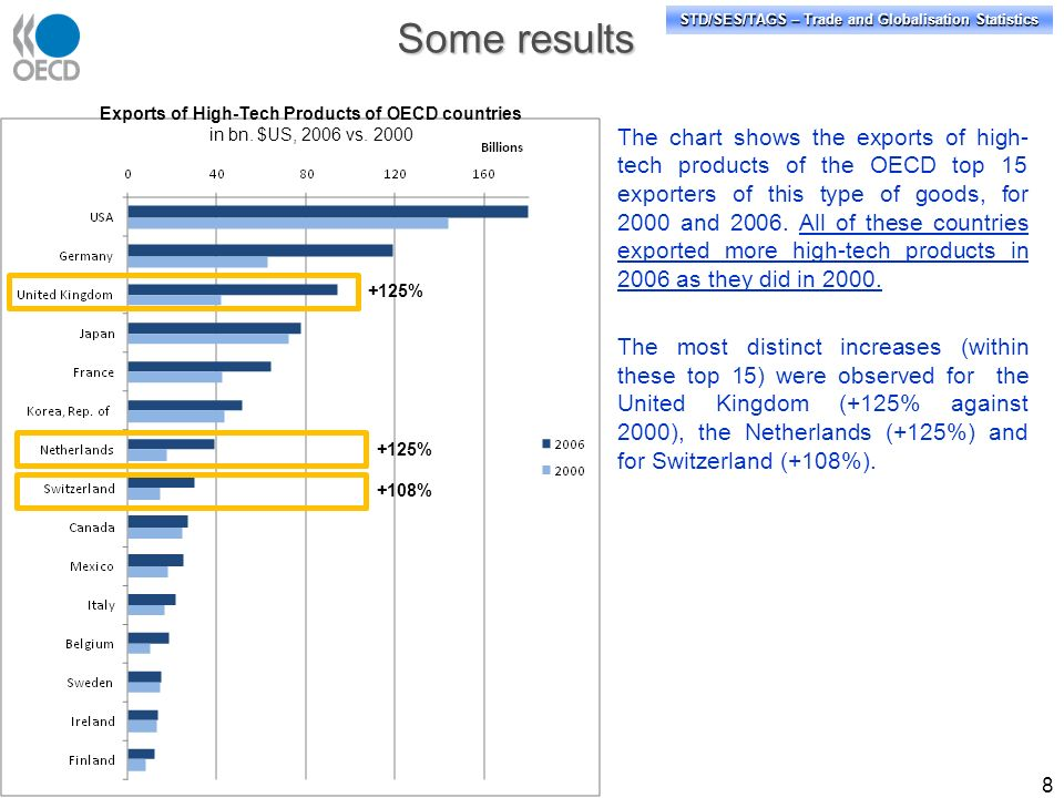 STD/SES/TAGS – Trade and Globalisation Statistics 8 The chart shows the exports of high- tech products of the OECD top 15 exporters of this type of goods, for 2000 and 2006.