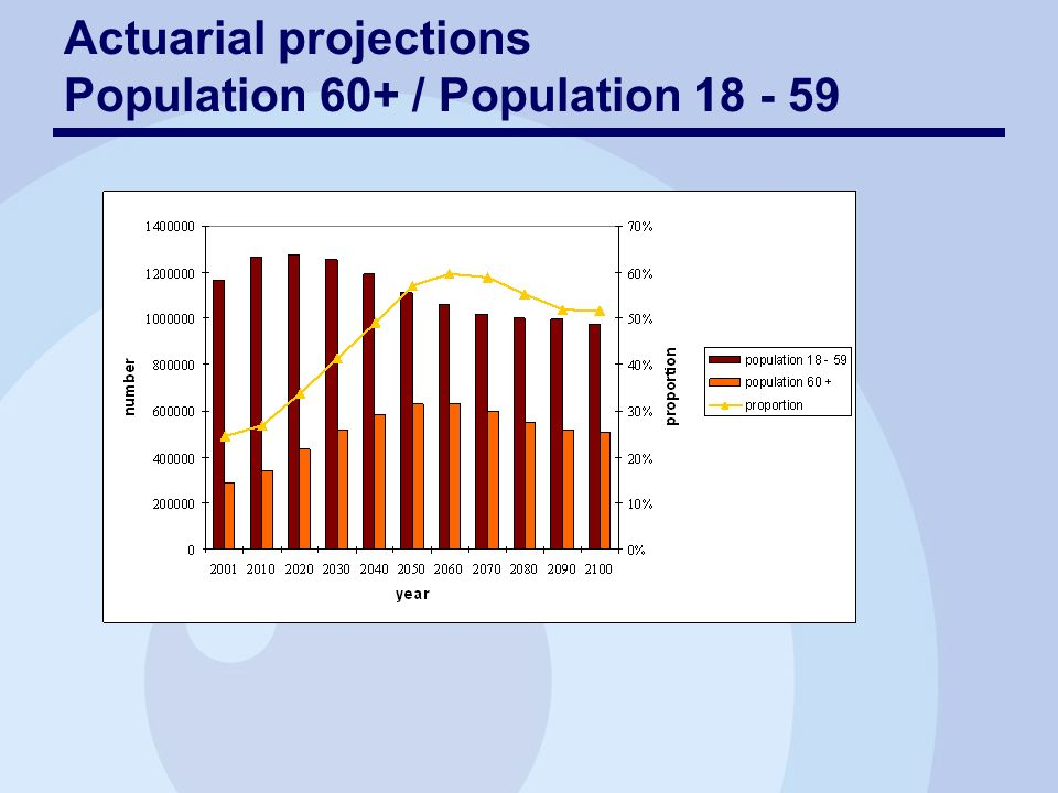 Actuarial projections Population 60+ / Population