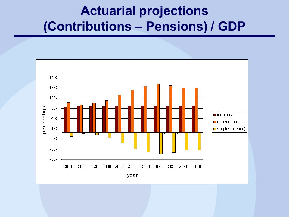 Actuarial projections (Contributions – Pensions) / GDP