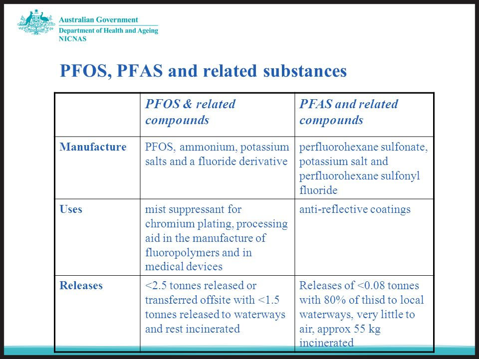 PFOS, PFAS and related substances PFOS & related compounds PFAS and related compounds ManufacturePFOS, ammonium, potassium salts and a fluoride derivative perfluorohexane sulfonate, potassium salt and perfluorohexane sulfonyl fluoride Usesmist suppressant for chromium plating, processing aid in the manufacture of fluoropolymers and in medical devices anti-reflective coatings Releases<2.5 tonnes released or transferred offsite with <1.5 tonnes released to waterways and rest incinerated Releases of <0.08 tonnes with 80% of thisd to local waterways, very little to air, approx 55 kg incinerated