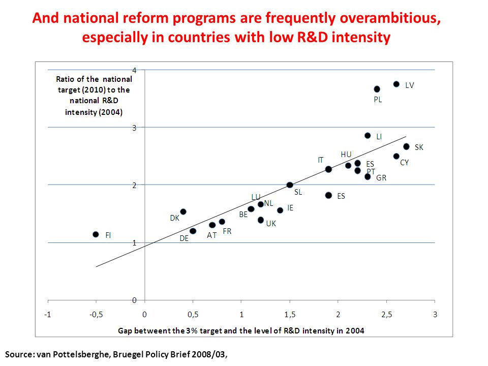 And national reform programs are frequently overambitious, especially in countries with low R&D intensity Source: van Pottelsberghe, Bruegel Policy Brief 2008/03,