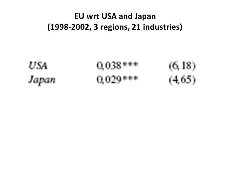 EU wrt USA and Japan (1998-2002, 3 regions, 21 industries)