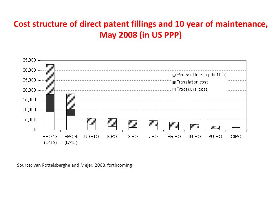 Cost structure of direct patent fillings and 10 year of maintenance, May 2008 (in US PPP) Source: van Pottelsberghe and Mejer, 2008, forthcoming