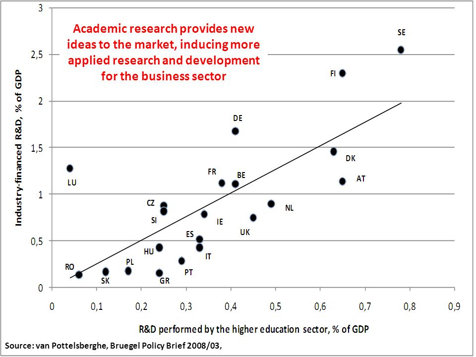 Academic research provides new ideas to the market, inducing more applied research and development for the business sector Source: van Pottelsberghe, Bruegel Policy Brief 2008/03,