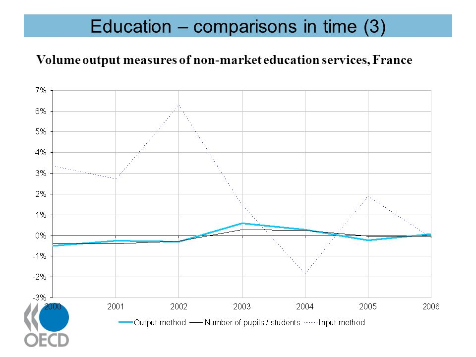 Education – comparisons in time (3) Volume output measures of non-market education services, France