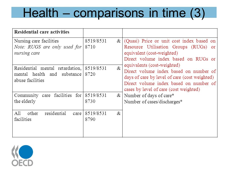 Health – comparisons in time (3) Residential care activities Nursing care facilities Note: RUGS are only used for nursing care 8519/8531 & 8710 (Quasi) Price or unit cost index based on Resource Utilisation Groups (RUGs) or equivalent (cost-weighted) Direct volume index based on RUGs or equivalents (cost-weighted) Direct volume index based on number of days of care by level of care (cost weighted) Direct volume index based on number of cases by level of care (cost weighted) Number of days of care* Number of cases/discharges* Residential mental retardation, mental health and substance abuse facilities 8519/8531 & 8720 Community care facilities for the elderly 8519/8531 & 8730 All other residential care facilities 8519/8531 & 8790
