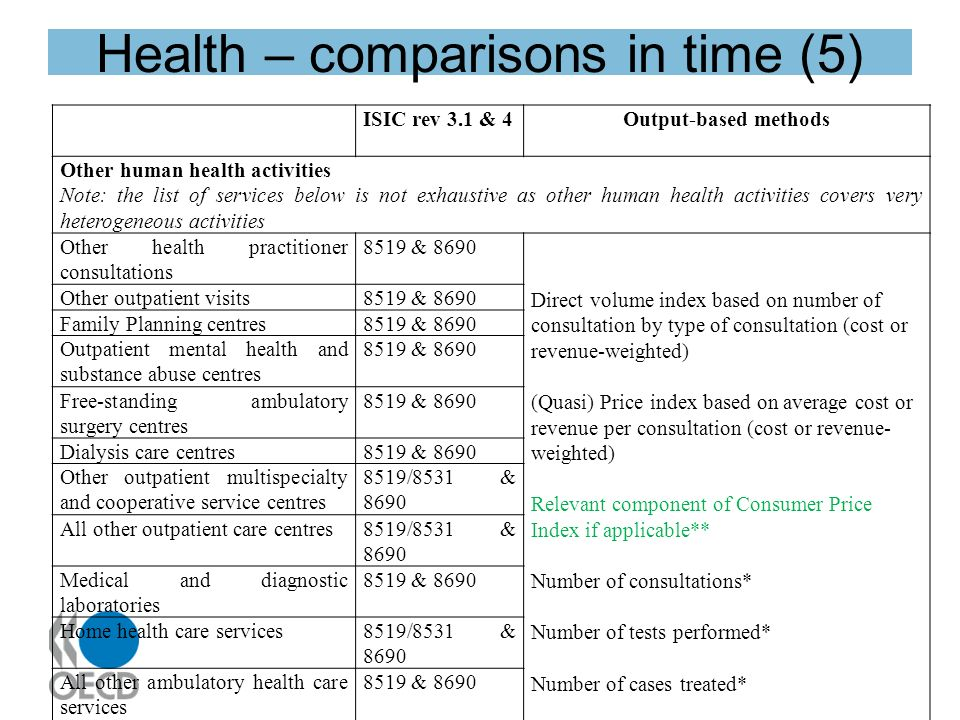 Health – comparisons in time (5) ISIC rev 3.1 & 4Output-based methods Other human health activities Note: the list of services below is not exhaustive as other human health activities covers very heterogeneous activities Other health practitioner consultations 8519 & 8690 Direct volume index based on number of consultation by type of consultation (cost or revenue-weighted) (Quasi) Price index based on average cost or revenue per consultation (cost or revenue- weighted) Relevant component of Consumer Price Index if applicable** Number of consultations* Number of tests performed* Number of cases treated* Other outpatient visits8519 & 8690 Family Planning centres8519 & 8690 Outpatient mental health and substance abuse centres 8519 & 8690 Free-standing ambulatory surgery centres 8519 & 8690 Dialysis care centres8519 & 8690 Other outpatient multispecialty and cooperative service centres 8519/8531 & 8690 All other outpatient care centres8519/8531 & 8690 Medical and diagnostic laboratories 8519 & 8690 Home health care services8519/8531 & 8690 All other ambulatory health care services 8519 & 8690