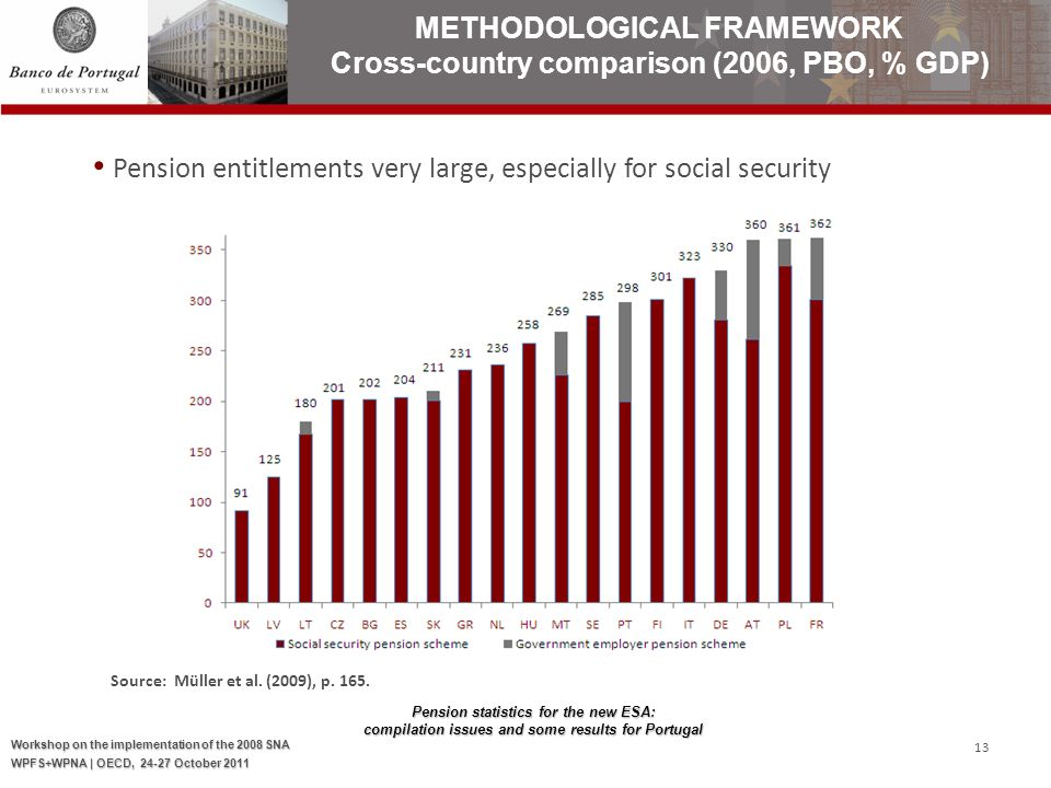 Pension statistics for the new ESA: compilation issues and some results for Portugal Workshop on the implementation of the 2008 SNA WPFS+WPNA | OECD, October Pension entitlements very large, especially for social security Source: Müller et al.