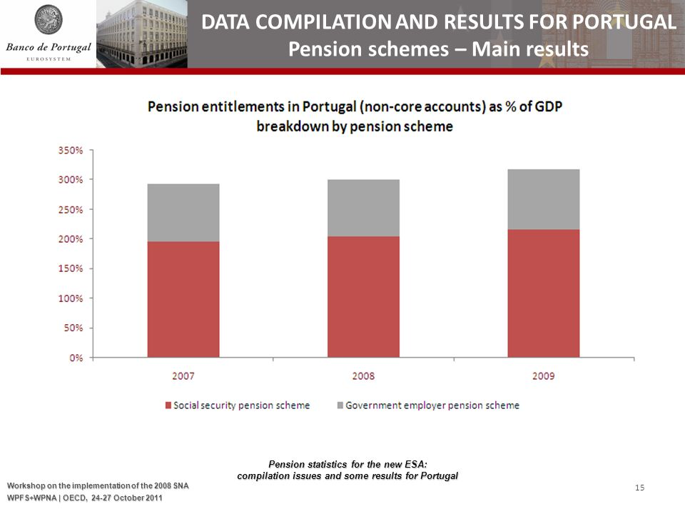 Pension statistics for the new ESA: compilation issues and some results for Portugal Workshop on the implementation of the 2008 SNA WPFS+WPNA | OECD, 24-27 October 2011 15 DATA COMPILATION AND RESULTS FOR PORTUGAL Pension schemes – Main results