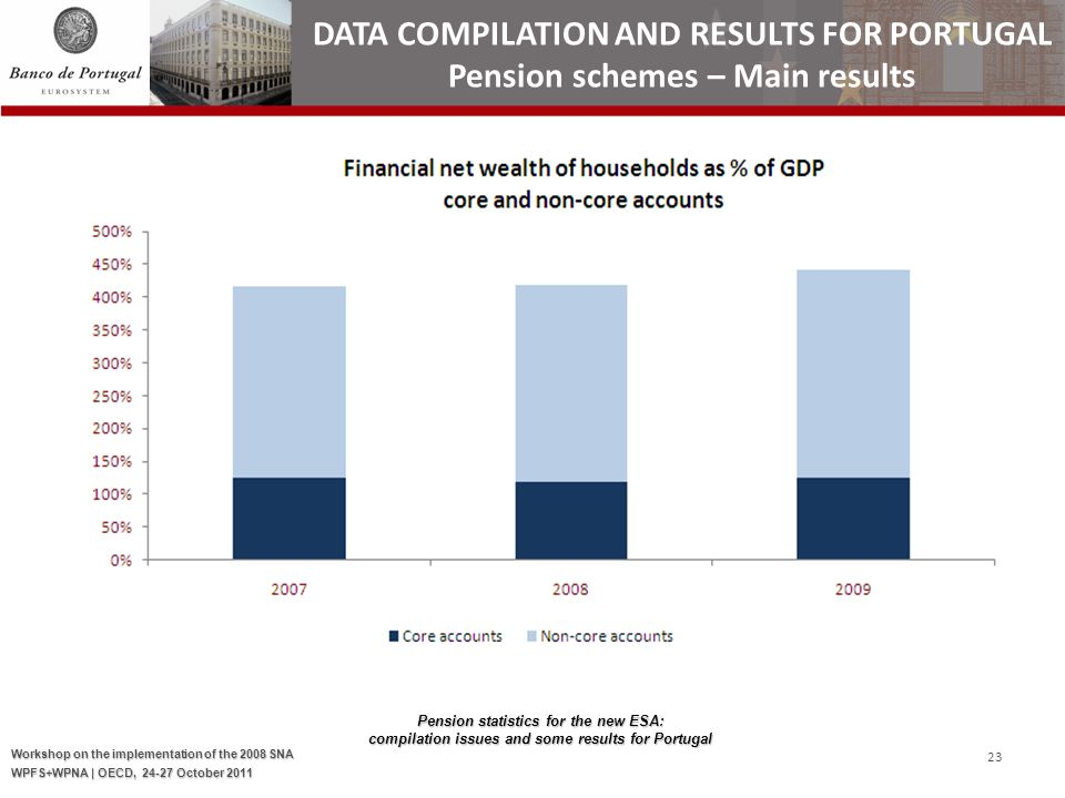Pension statistics for the new ESA: compilation issues and some results for Portugal Workshop on the implementation of the 2008 SNA WPFS+WPNA | OECD, 24-27 October 2011 23 DATA COMPILATION AND RESULTS FOR PORTUGAL Pension schemes – Main results