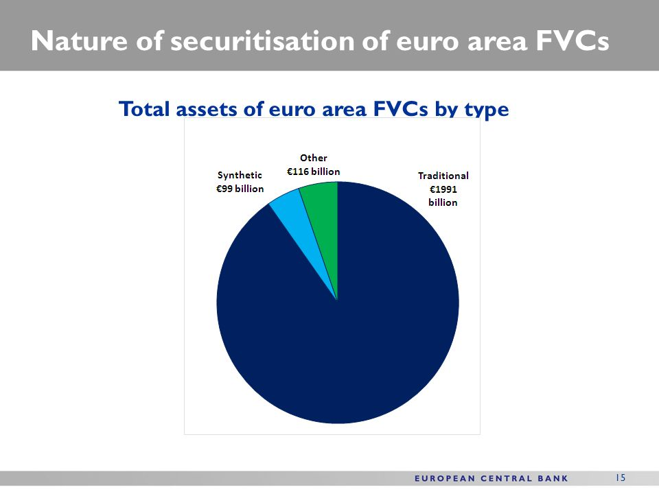 15 Nature of securitisation of euro area FVCs Total assets of euro area FVCs by type