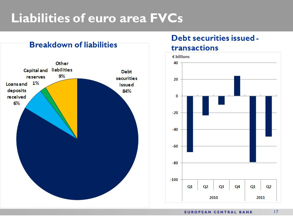 17 Liabilities of euro area FVCs Breakdown of liabilities Debt securities issued - transactions