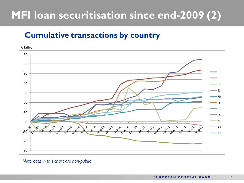 9 MFI loan securitisation since end-2009 (2) billion Cumulative transactions by country Note: data in this chart are non-public