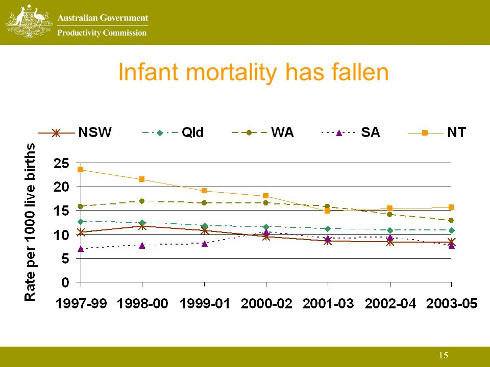15 Infant mortality has fallen