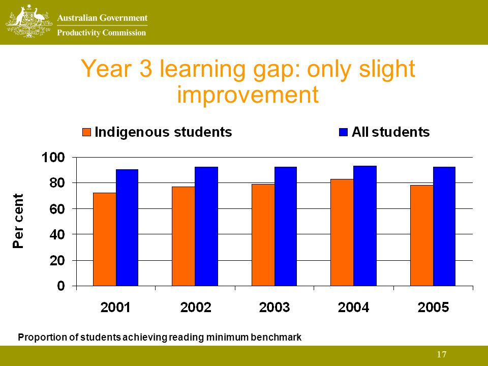 17 Year 3 learning gap: only slight improvement Proportion of students achieving reading minimum benchmark