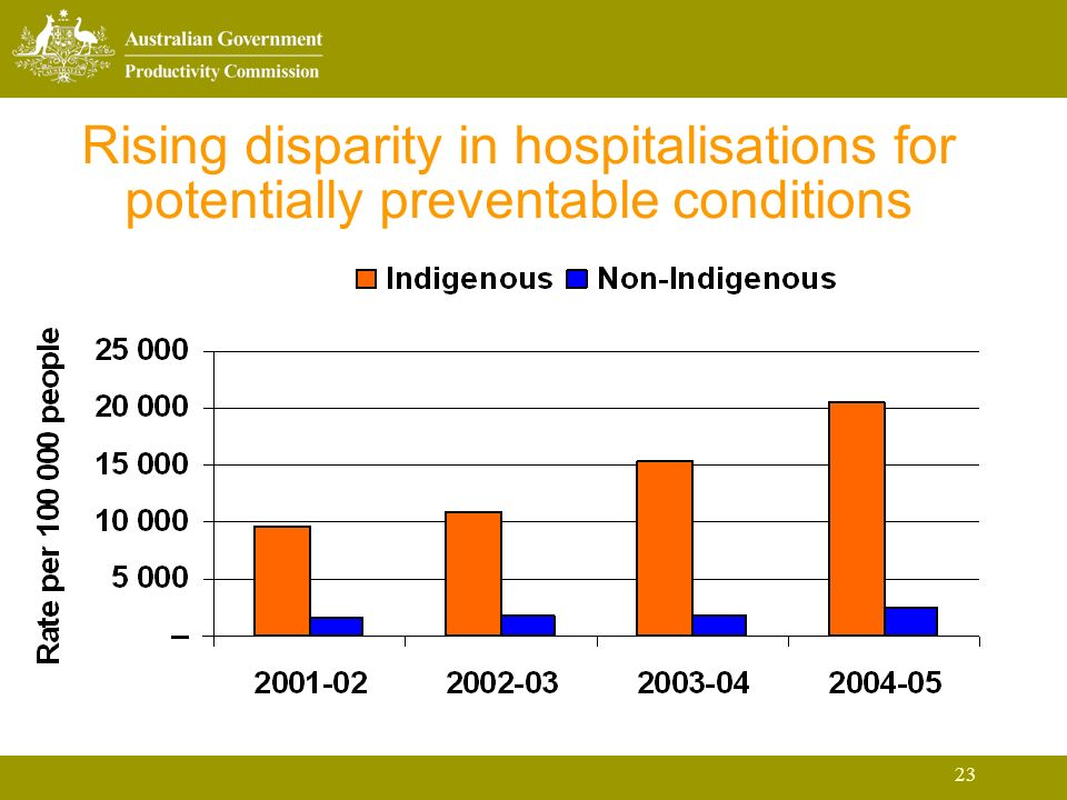 23 Rising disparity in hospitalisations for potentially preventable conditions