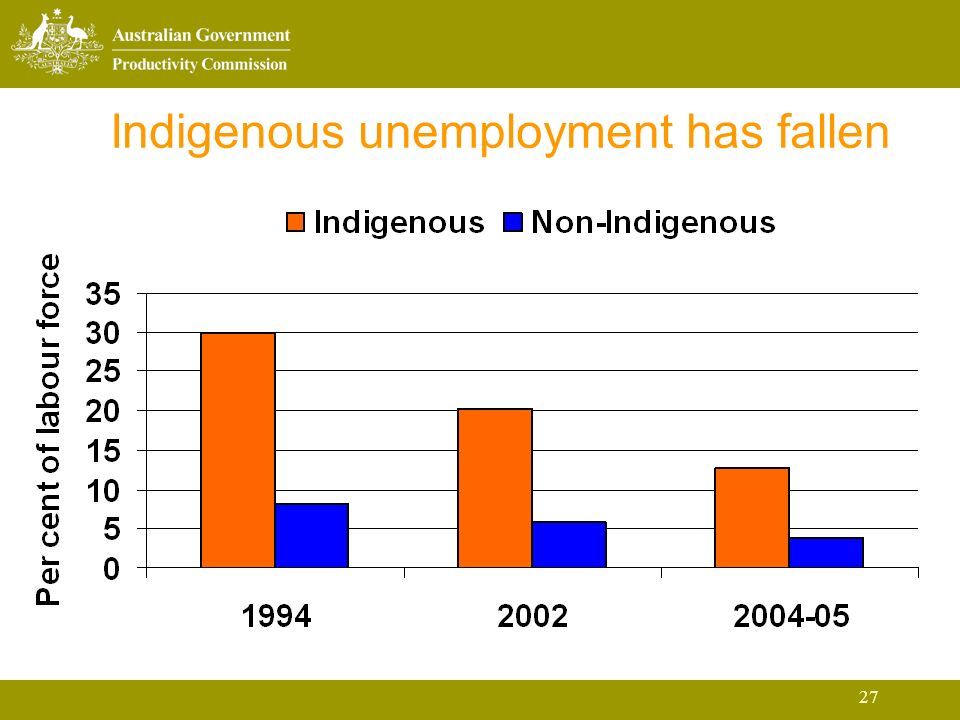27 Indigenous unemployment has fallen